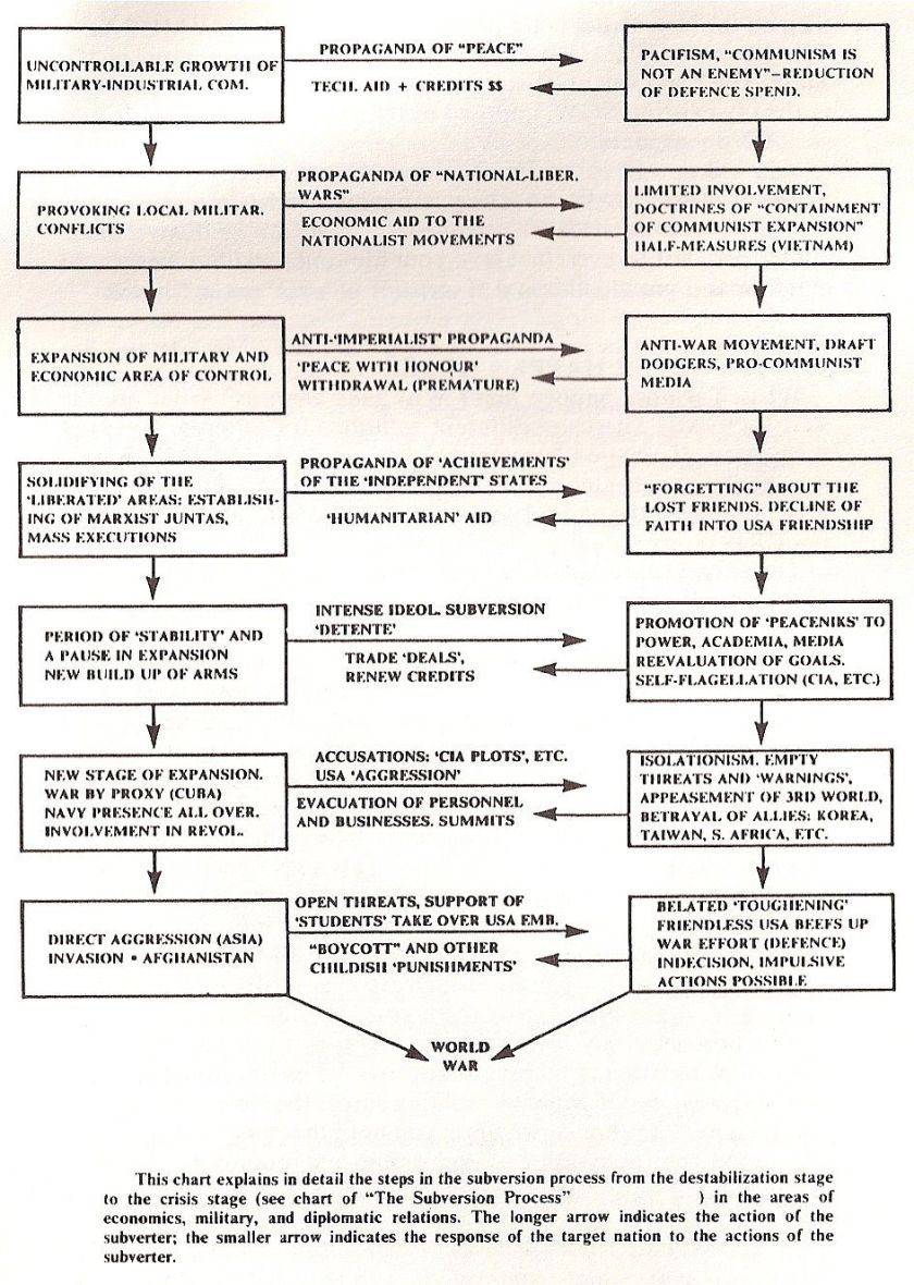 Bezmenov Subversion Diagram